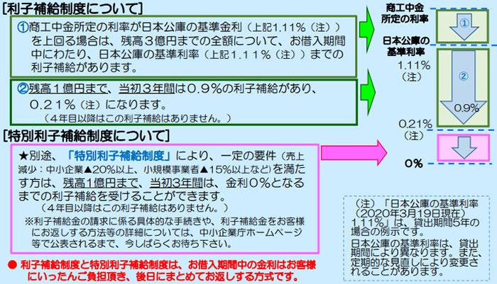 新型コロナウイルス感染症特別貸付(中小企業向け)